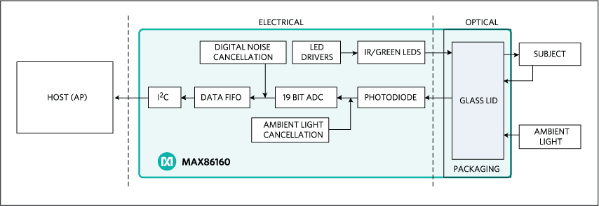 MAX86160: Simplified Block Diagram