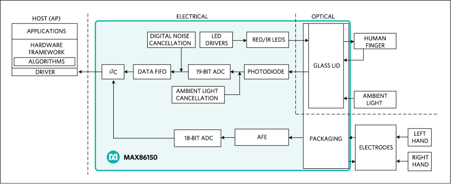 MAX86150: Simplified Block Diagram