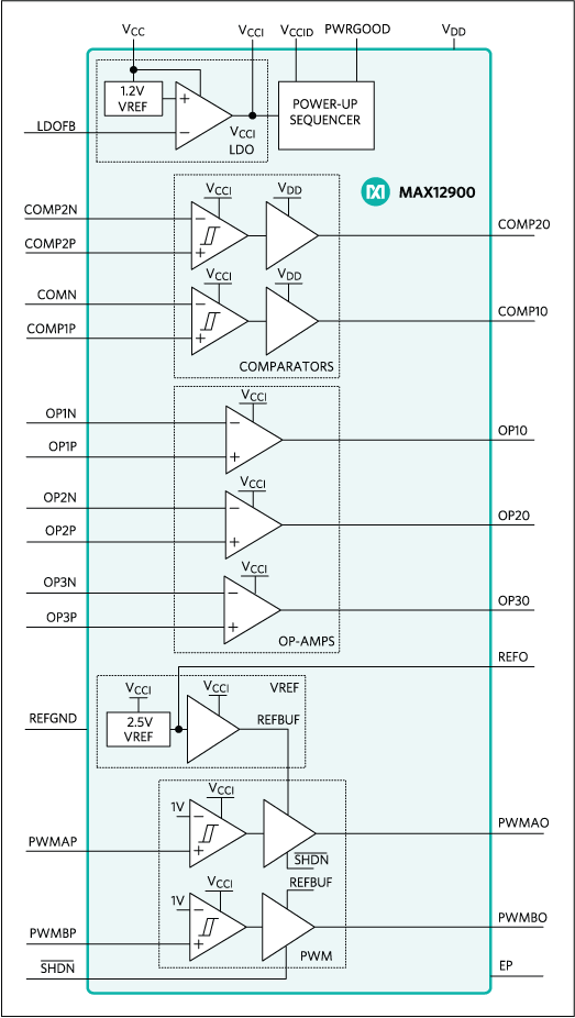 MAX12900: Functional Block Diagram