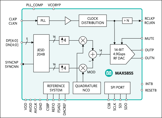 MAX5855, MAX5855EXE, MAX5855EXE+T: Simplified Block Diagram
