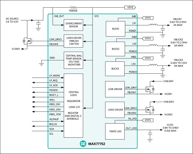 max77752 multichannel integrated power management ic