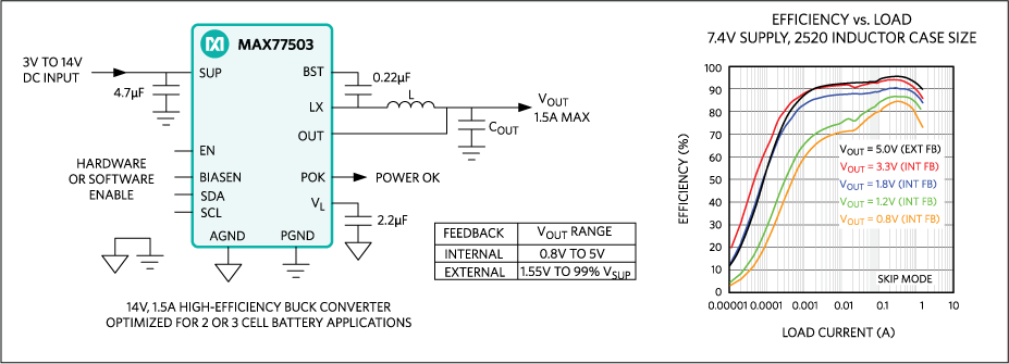 MAX77503: Simplified Application Circuit