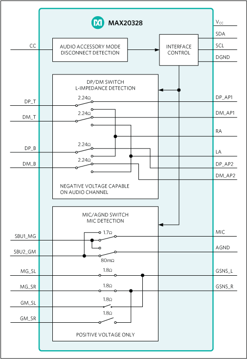 MAX20328, MAX20328A: Block Diagram