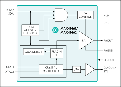 MAX41461, MAX41462: TSimplified Block Diagram