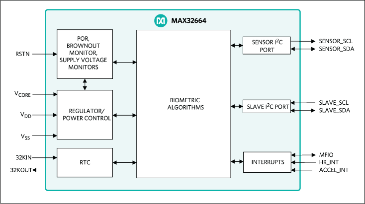 MAX32664: Simplified Block Diagram