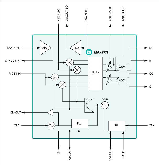 MAX2771: Block Diagram