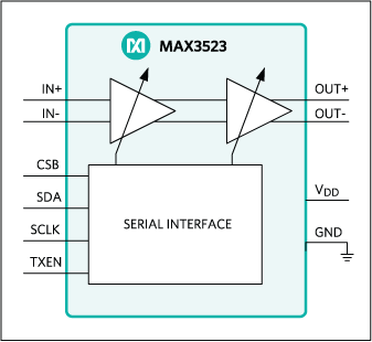 MAX3523: Simplified Block Diagram