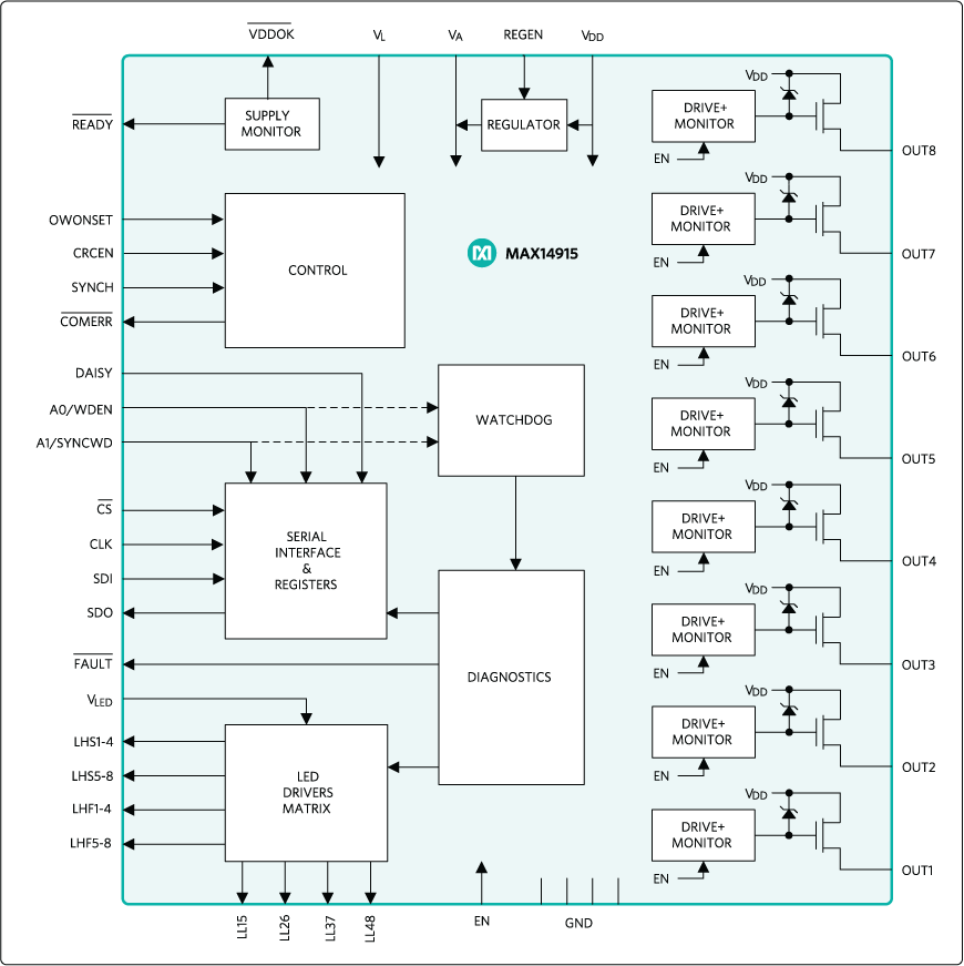 MAX14915: Simplified Block Diagram