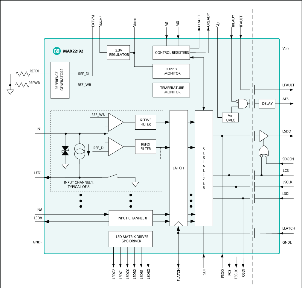 Max22192 Octal Industrial Digital Input With Diagnostics And High Speed A D Converters Functional Block Diagram