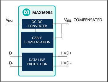 Diagram for the MAX16984 automotive DC-DC converter with USB protection circuit.