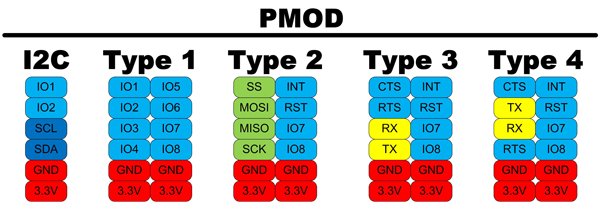 Pmod pinout types have various functions assigned to specific pins.