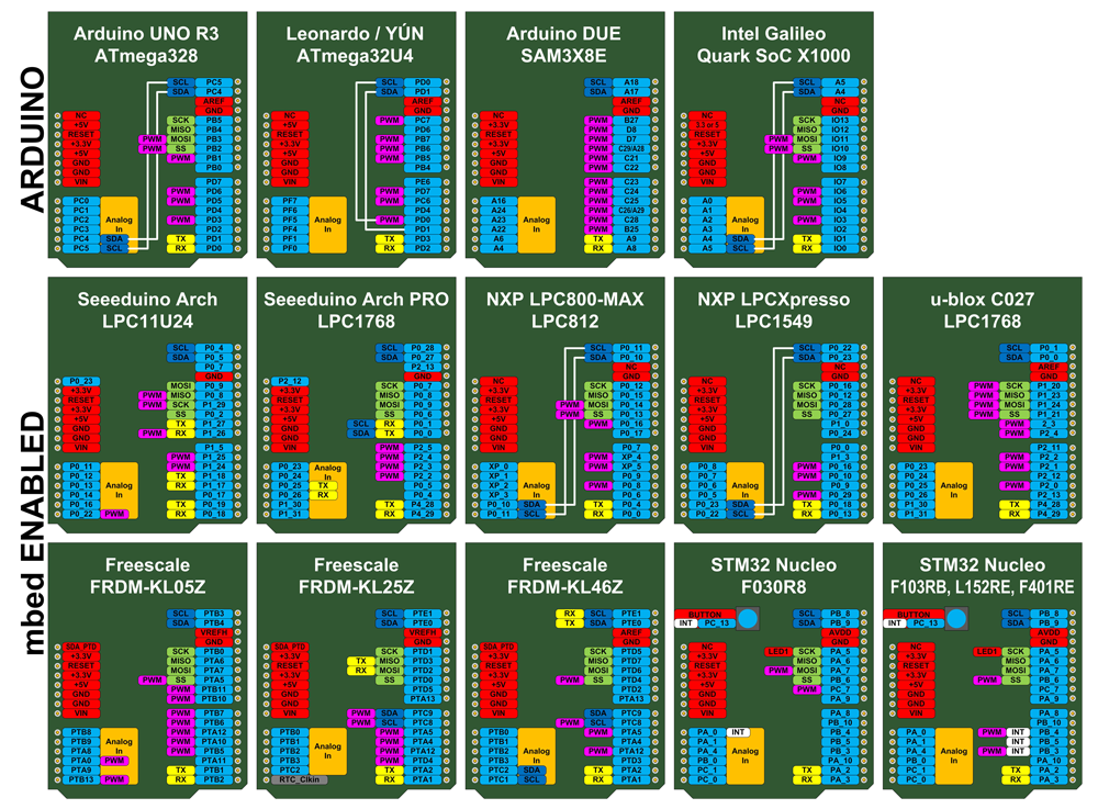 Arduino footprint boards are configured in many derivatives to support different designs and applications.