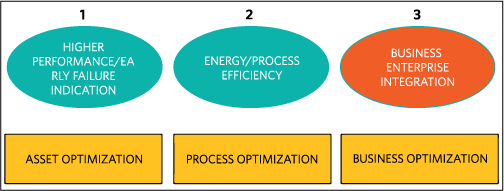 Benefits of the IIoT. All the factory/process data is online (cloud), so software analysis can help with asset optimization, then process optimization, and eventually business optimization.